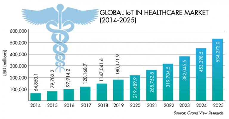 Global IoT in Healthcare Market