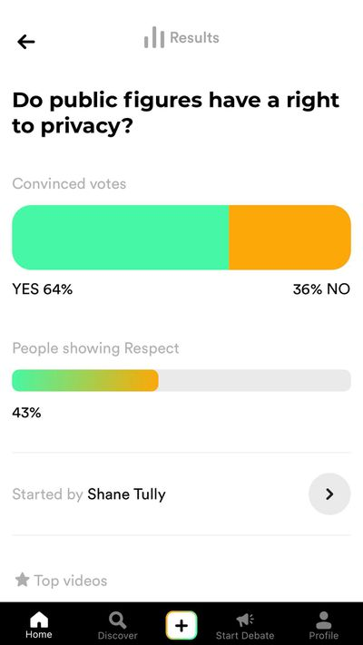 """A screenshot of the statistics for a question on Polemix: """"Do public figures have a right to privacy?"""" A graph labeled """"Convinced votes"""" shows 64 percent Yes and 36 percent No. A graph labeled """"People showing Respect"""" shows 43 percent Yes. Shane Tully is credited as having started the debate."""